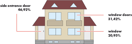 Points of attack for burglars in an apartment building