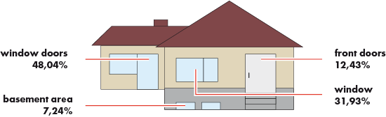 Points of attack for burglars in a single-family house